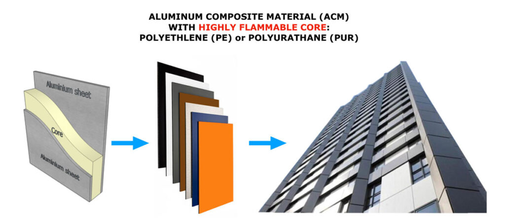 solution to combustible cladding PE PUR problem on high rise buildings - Unifire FlameRanger XT